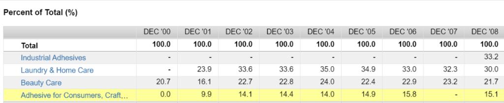 Revenue by segments 2000-2008 (Source: FactSet Workstation)