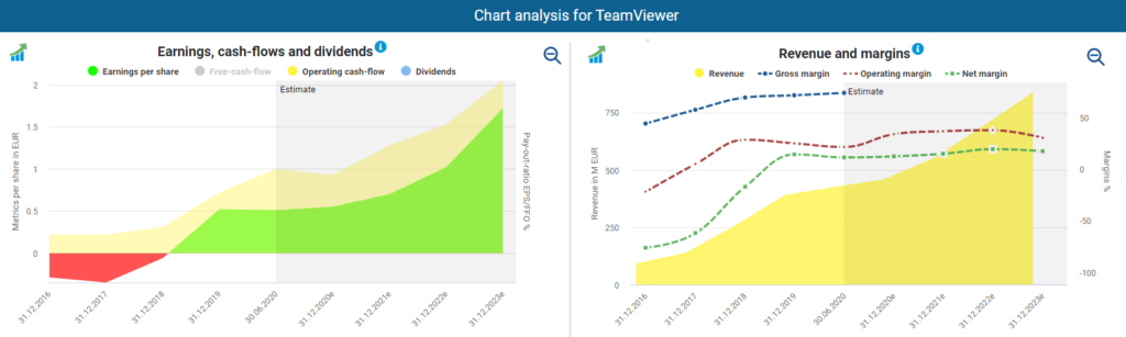 TeamViewer's earnings, Cash Flows, revenue and margins
