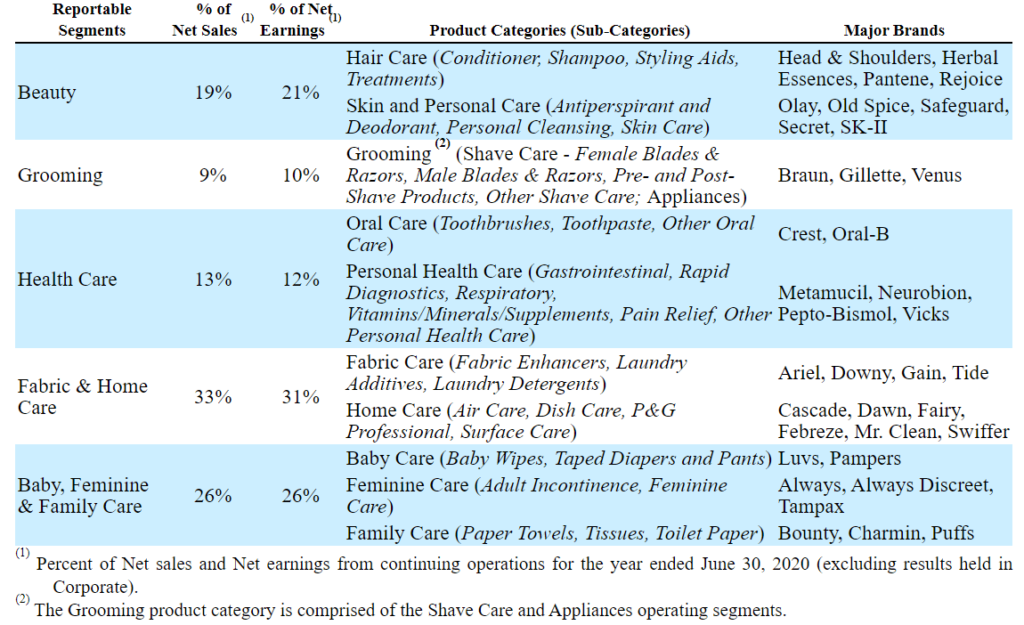 The business segments of Procter & Gamble