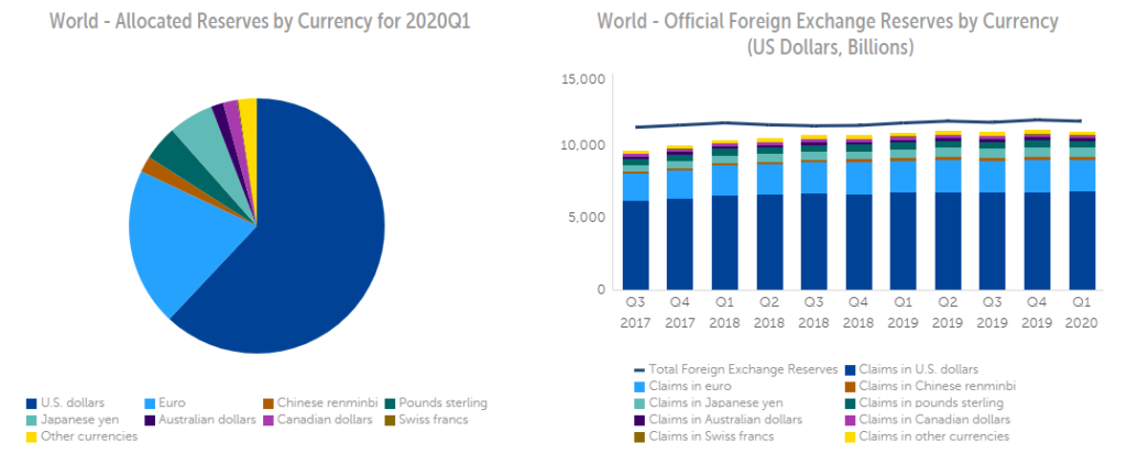 World official foreign exchange reserves by currency