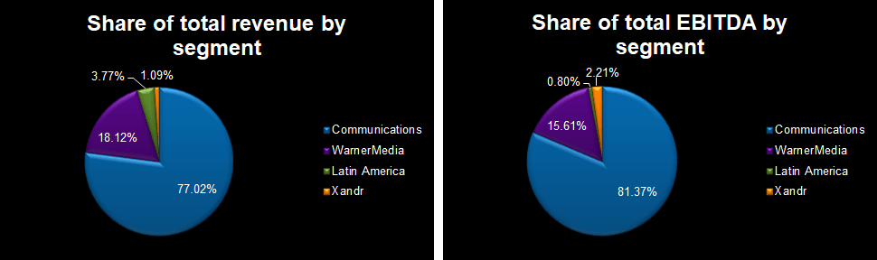 Xandr already contributes significantly more to earnings than to revenue