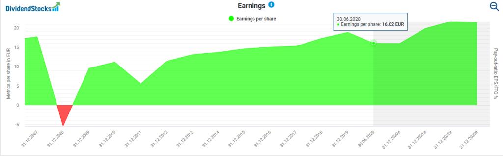 Development of earnings powered by DividendStocks.Cash