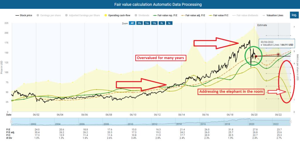 Fair value calculation Automatic Data Processing
