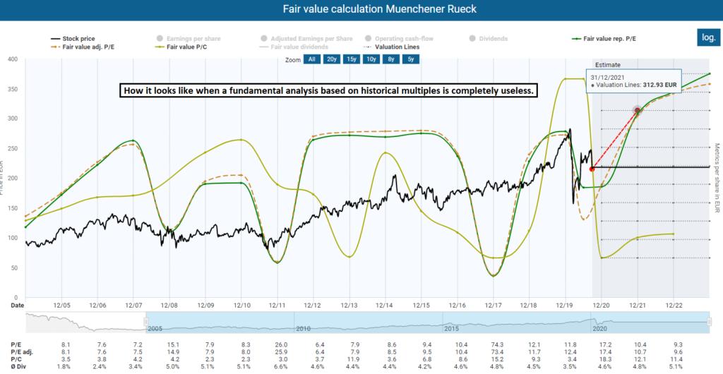 Fair value calculation Munich Re