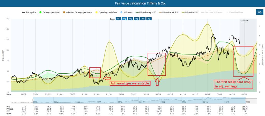 Fair value calculation Tiffany