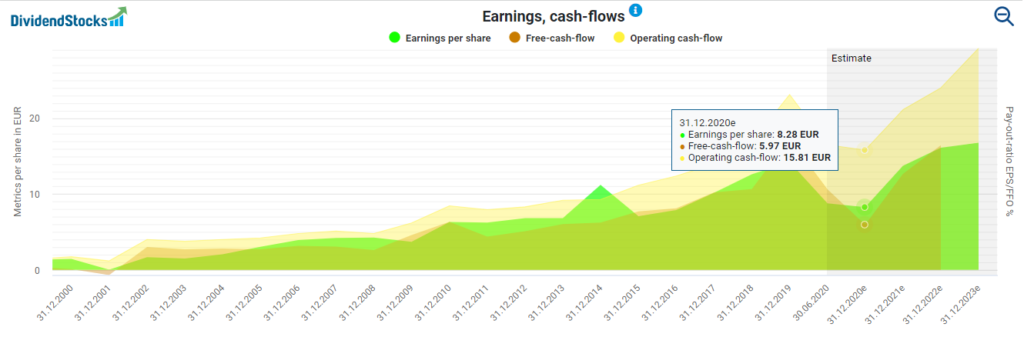 LVMH's earnings and cash flows powered by DividendStocks.Cash