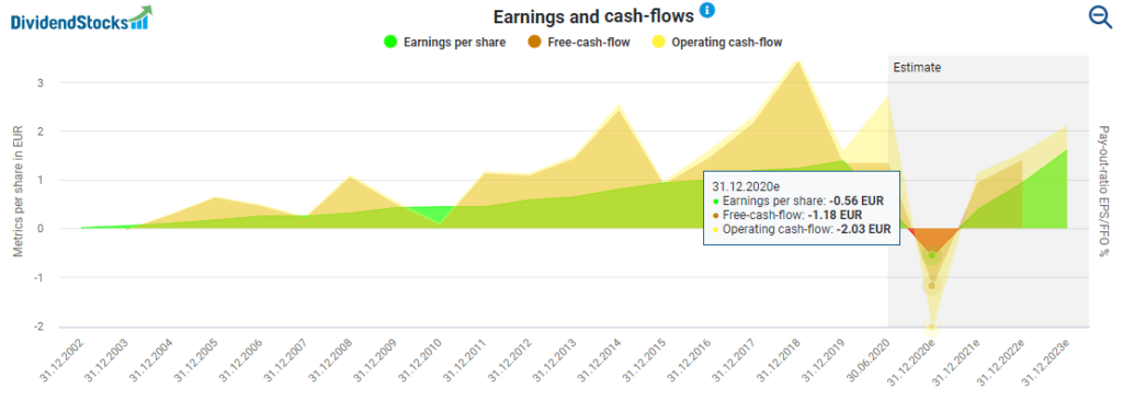 CTS Eventim's earnings and cash flows powered by DividendStocks.Cash