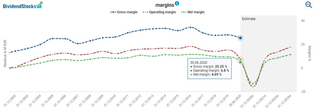 CTS Eventim's margins powered by DividendStocks.Cash