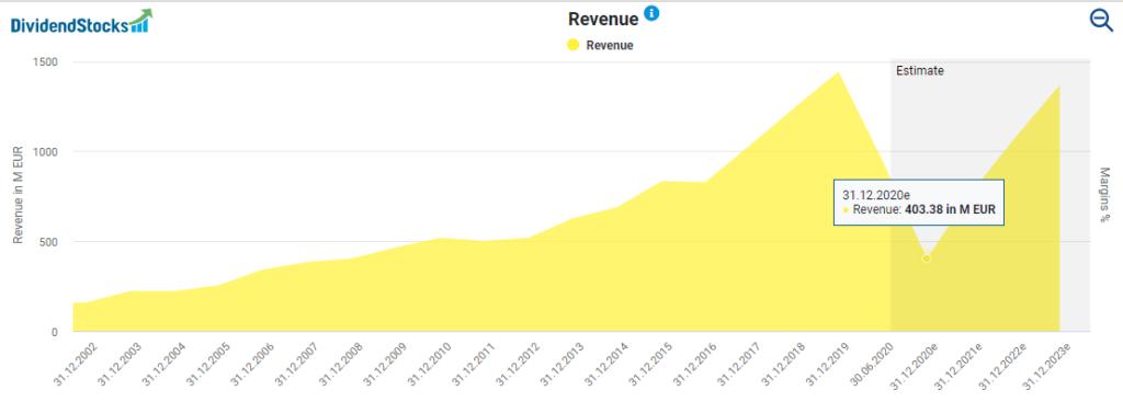 CTS Eventim's revenue development powered by Dividendstocks.Cash