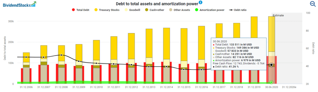 Debt to total assets and amortization power (4)