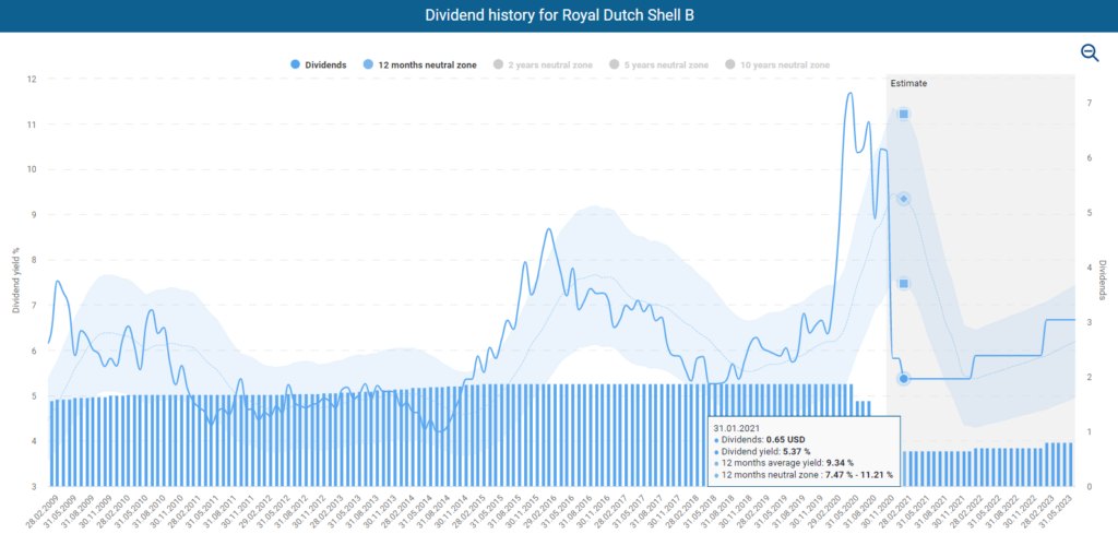 Dividend history Royal Dutch Shell powered by DividendStocks.Cash