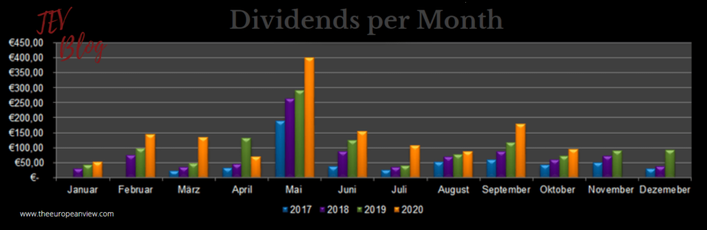 Dividends per Month in October