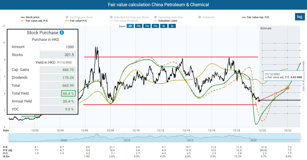 Fair value calculation China Petroleum & Chemical