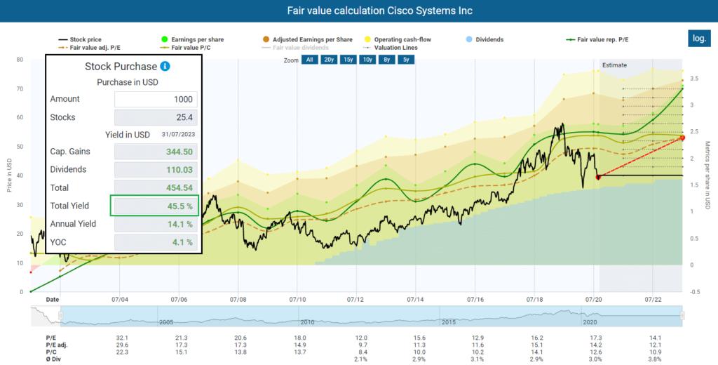 Fair value calculation Cisco