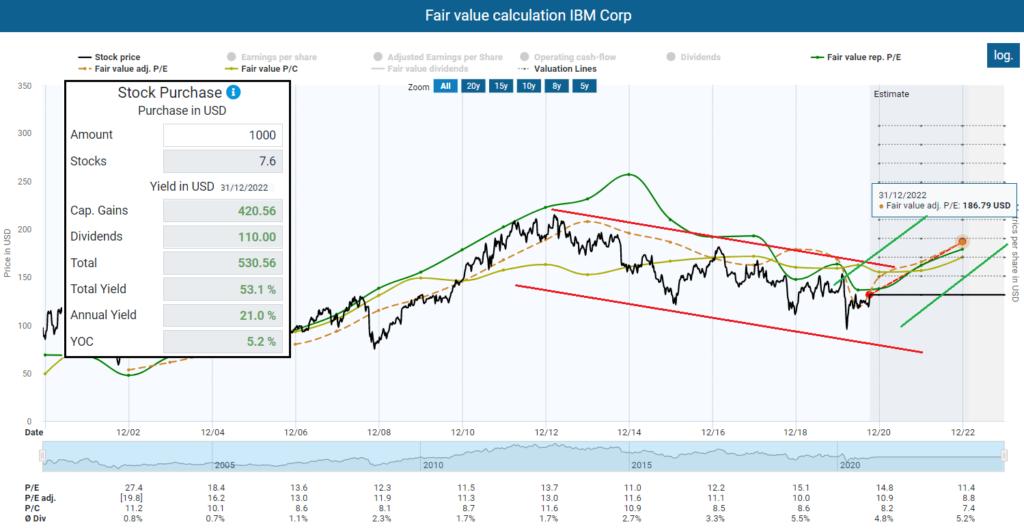 Fair value calculation IBM