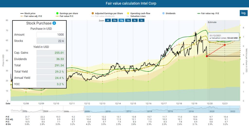 Upcoming Stock Market Crash Fair value calculation Intel