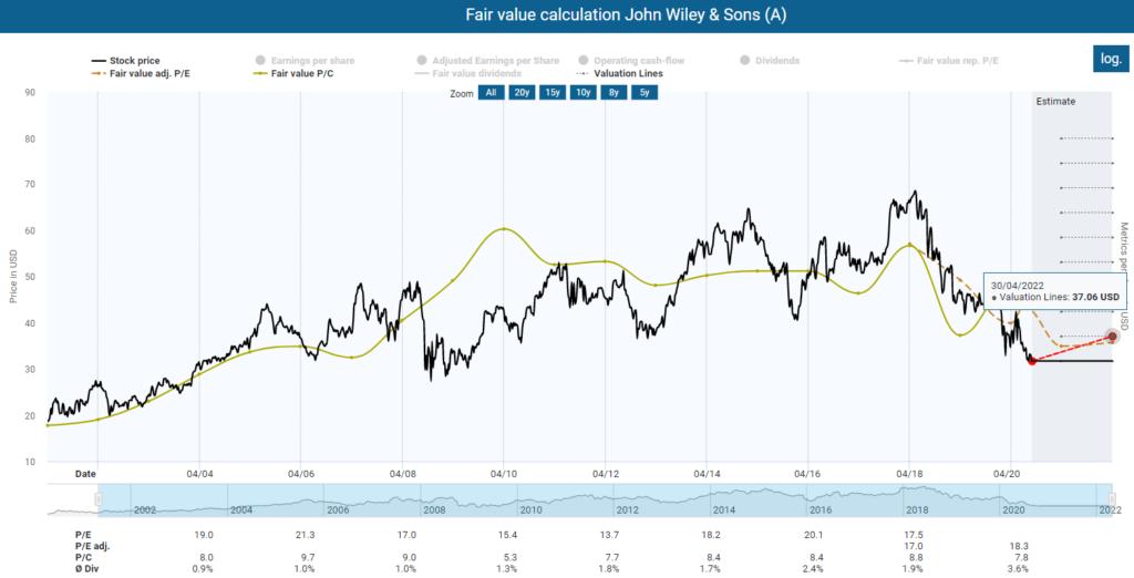 Fair value calculation John Wiley & Sons