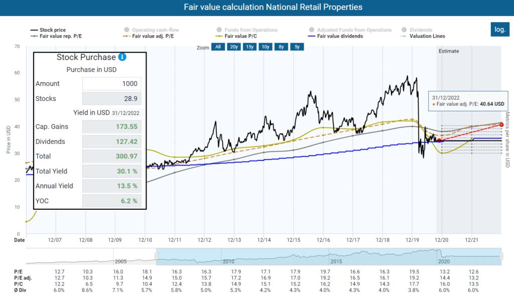 Fair value calculation National Retail Properties