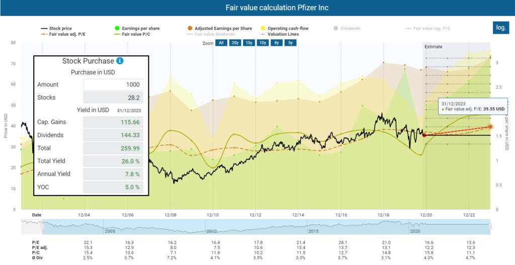 Upcoming Stock Market Crash Fair value calculation Pfizer