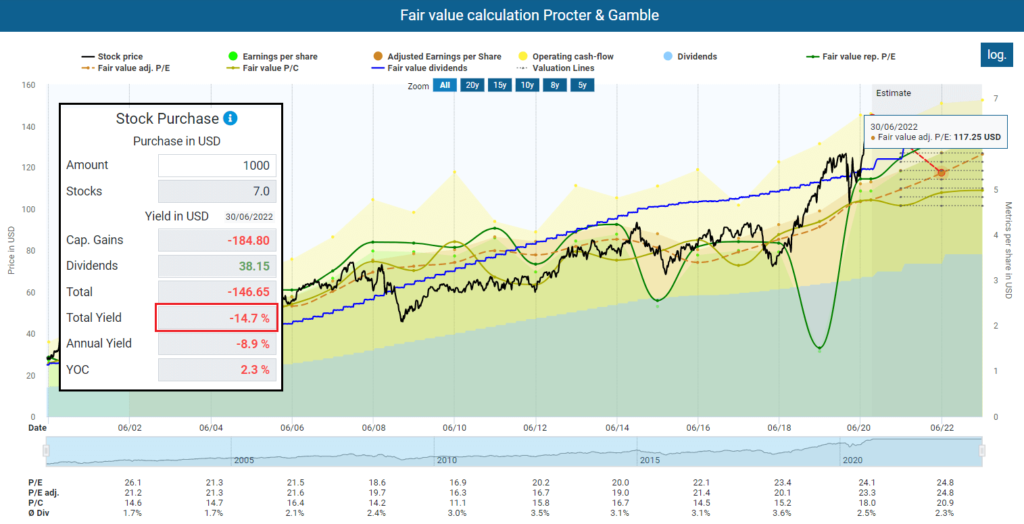 Fair value calculation Procter & Gamble image