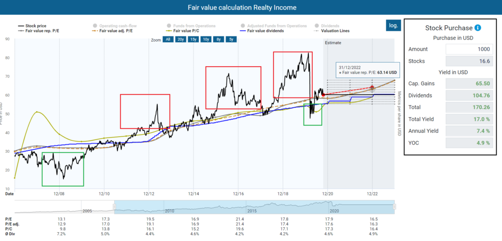 Fair value calculation Realty Income Realty Income ex-dividend