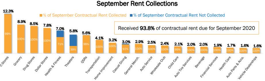 Realty Income's September rent collection