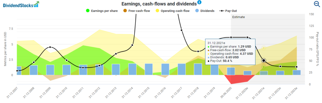 Royal Dutch Shell earnings, cash-flows and dividends powered by DividendStocks.Cash