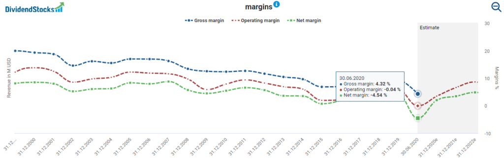 Royal Dutch Shell margins powered by DividendStocks.Cash