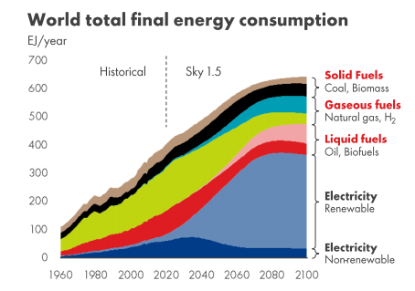 World total final energy consumption