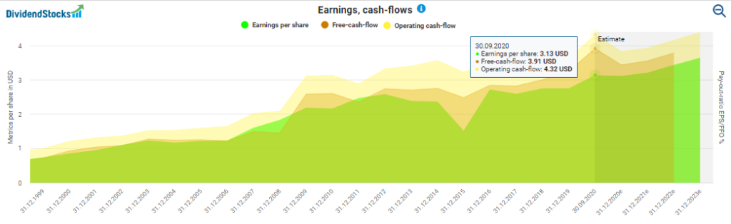Colgate-Palmolive stock analysis: Earnings and cash flows