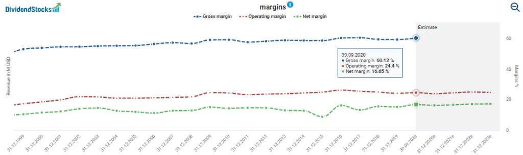 Colgate-Palmolive margins