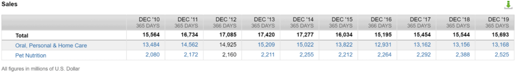 Colgate-Palmolive stock analysis: Revenue performance by segment