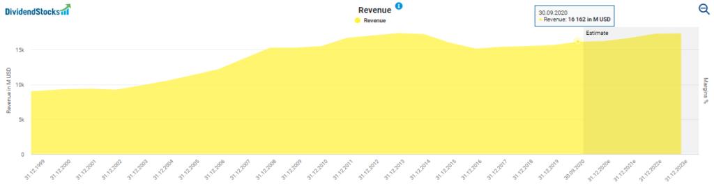 Colgate-Palmolive stock analysis: Revenue development