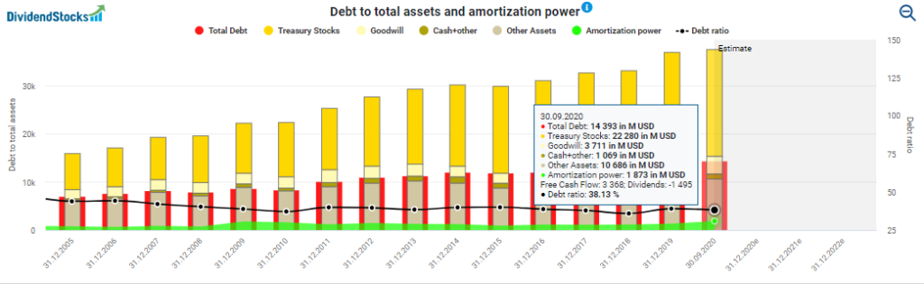 Debt to total assets and amortization power powered by DividendStocks.Cash