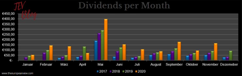 Dividends per month in November