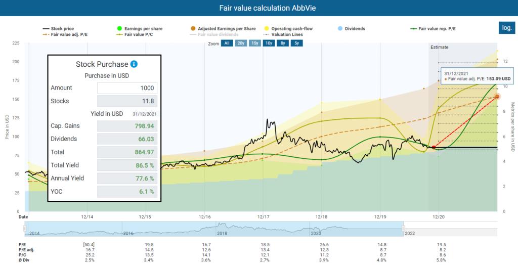 Fair value calculation AbbVie
