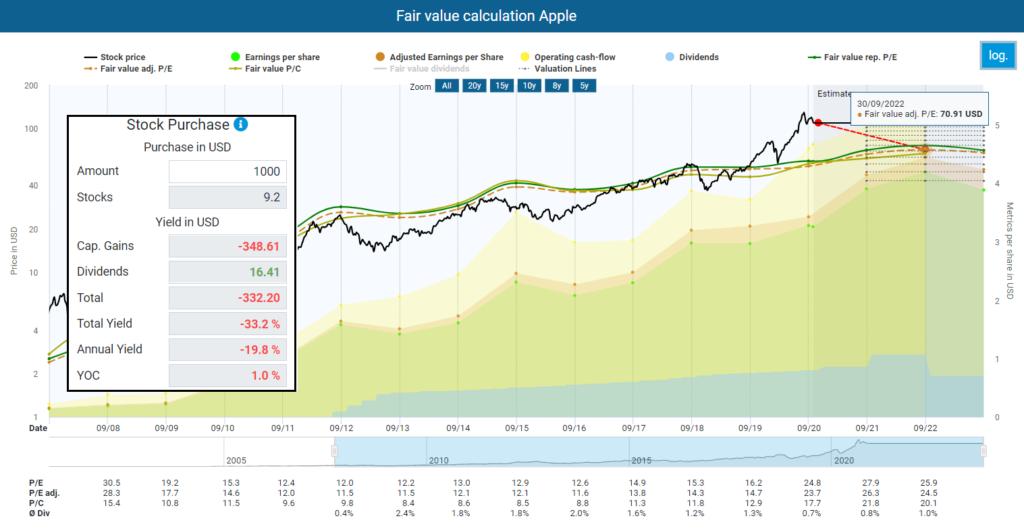 Fair value calculation Apple