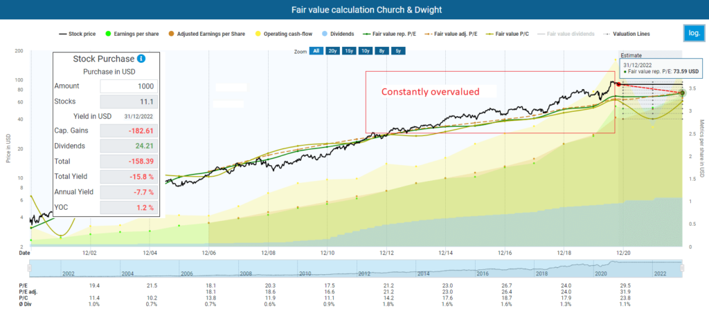 Fair value calculation Church & Dwight