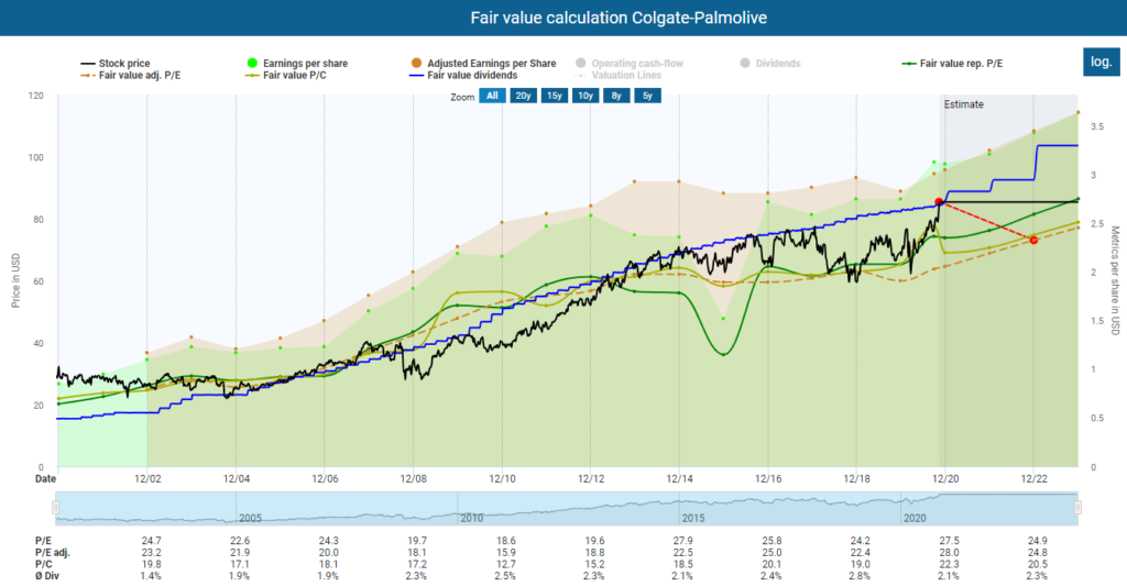 Colgate-Palmolive stock analysis: Fair value calculation