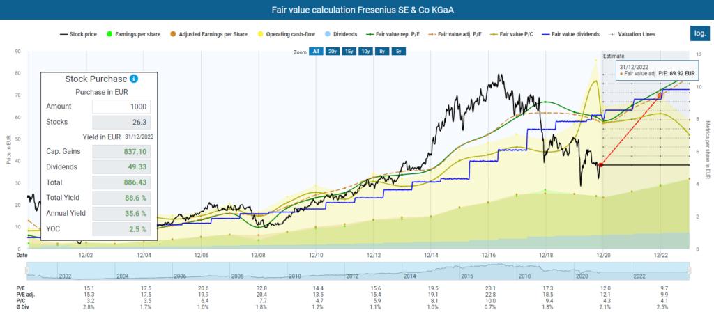 Fair value calculation Fresenius SE