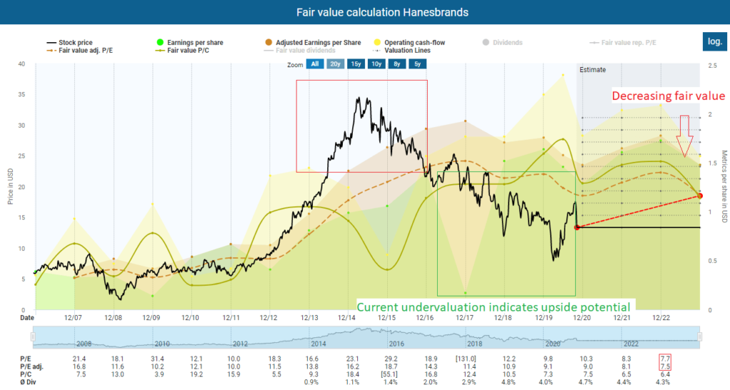 Fair value calculation Hanesbrands