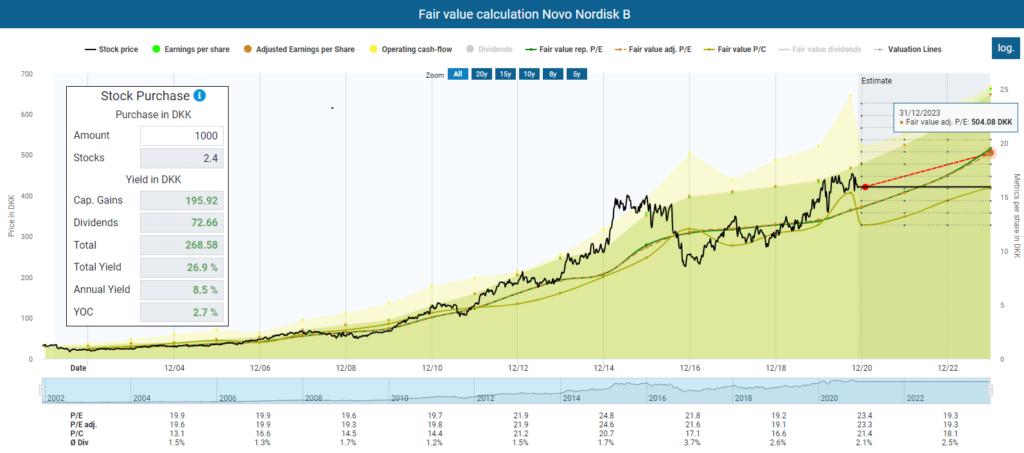 Fair value calculation Novo Nordisk