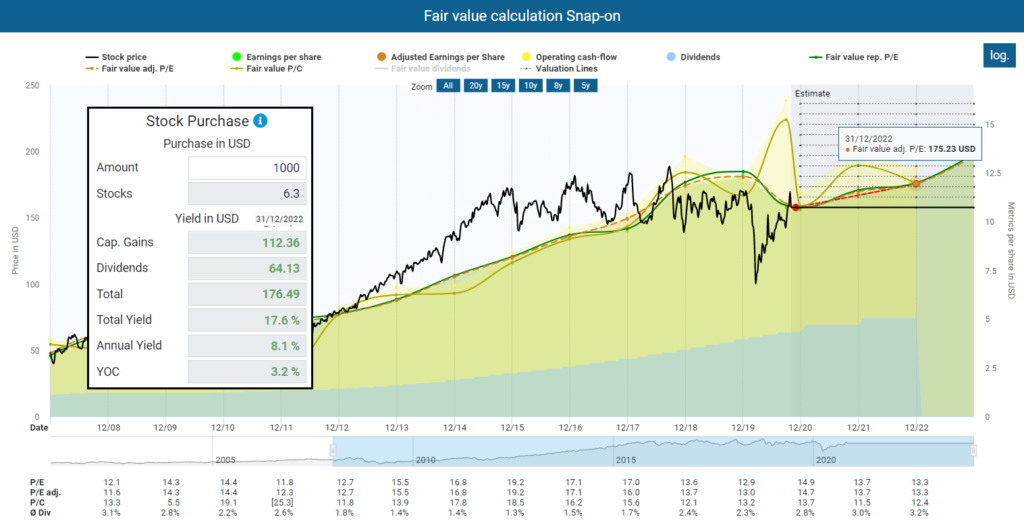 Fair value calculation Snap-On