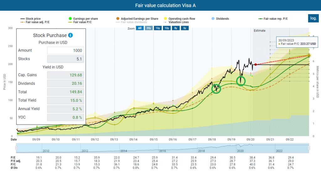 Visa ex-dividend Fair value calculation Visa