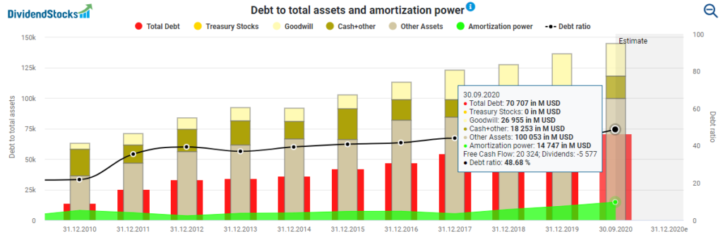 Intel stock analysis Debt to total assets and amortization power