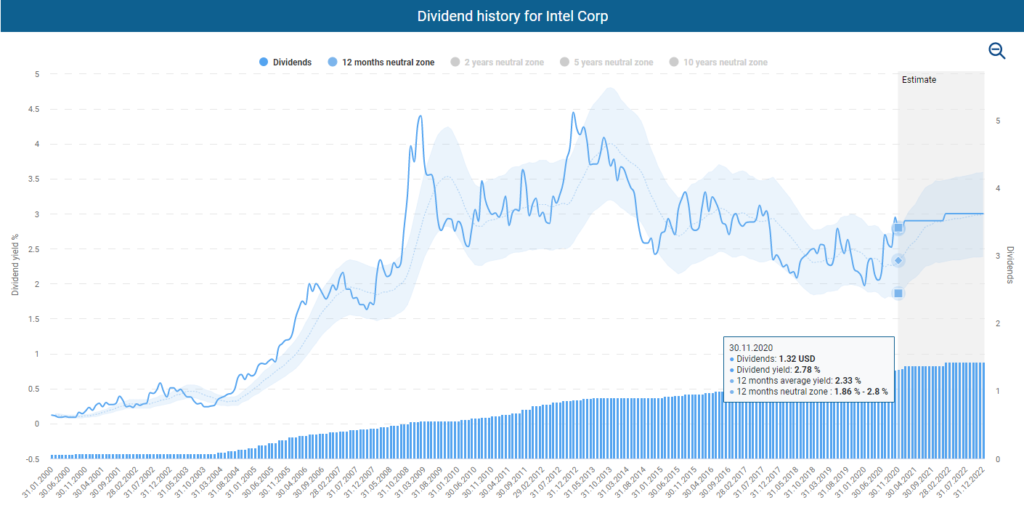 Intel stock analysis Dividend history for Intel powered by DividendStocks.Cash