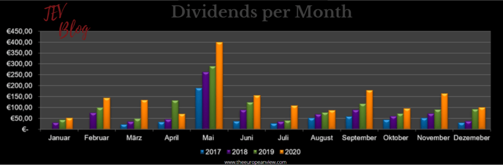 Dividends per Month