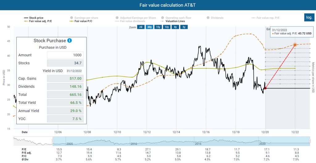 Fair value calculation AT&T