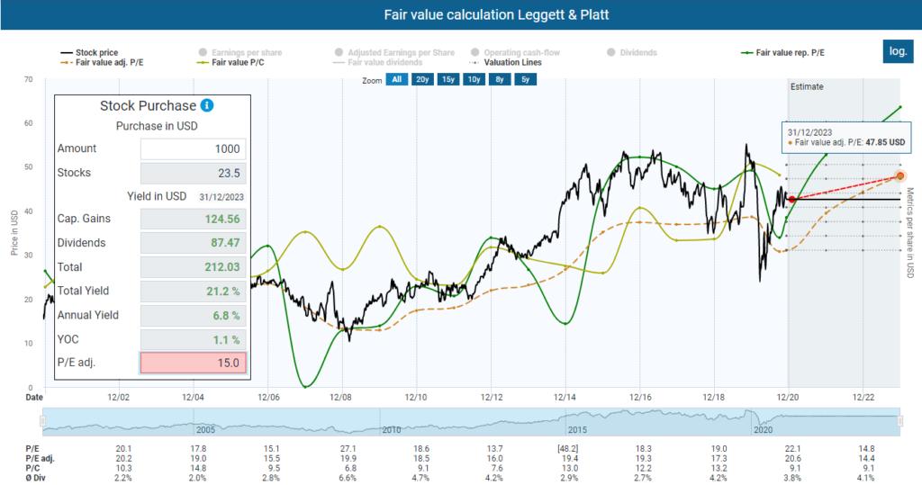 Fair value calculation Leggett & Platt
