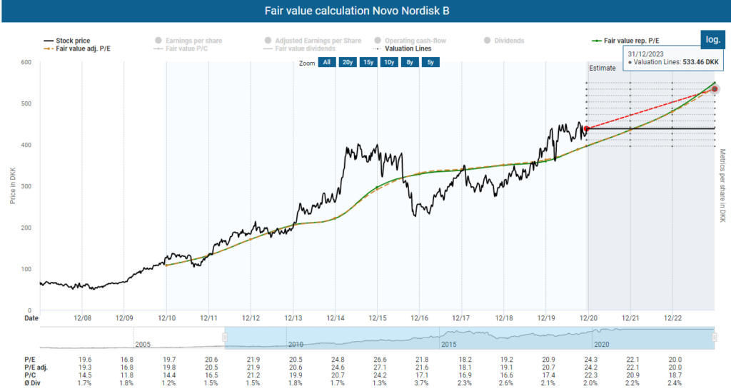 Novo Nordisk stock analysis: Fair value calculation Novo Nordisk powered by DividendStocks.Cash